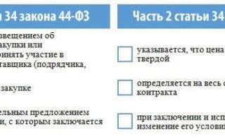 Возможность осуществления денежного требования по контракту другому лицу по 44 фз