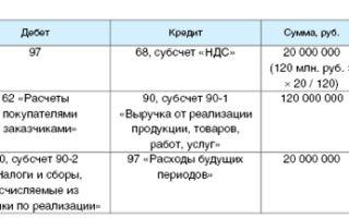 Дата оказания услуг в целях налогообложения прибыли и бухгалтерского учета