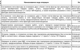 Какие коды операций указывать в декларации по ндс