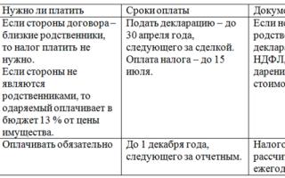 Договор дарения жилого дома и земельного участка — образец