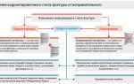 Нужно ли отражать изменение стоимости в акте выполненных работ при составлении корректировочного счета-фактуры