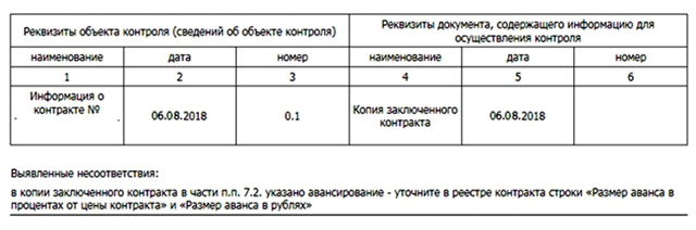 Закупка услуг по вывозу твердых коммунальных отходов у единственного исполнителя по 44 ФЗ