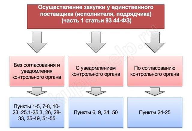 Закупка у единственного поставщика по Закону  44-ФЗ с 31.07.2020