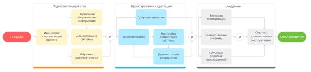 Чем руководствоваться организации при внедрении электронного документооборота