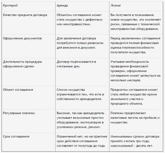 Виды (формы) арендной платы по договоруаренды здания, сооружения, помещения