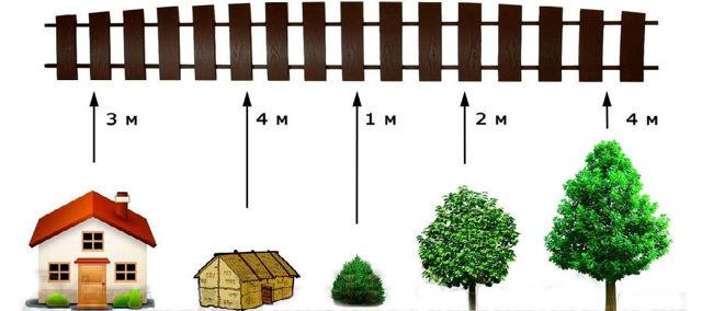 Правила ограждения земельного участка