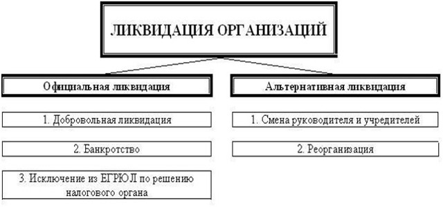Как осуществляется выход из состава участников (учредителей) ООО