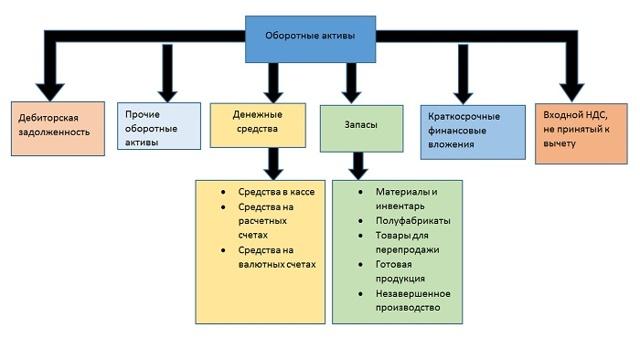 Что такое активы организации