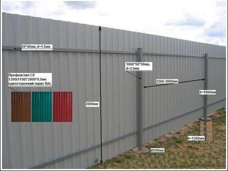СНИП высота забора ограждения земельного участка ИЖС
