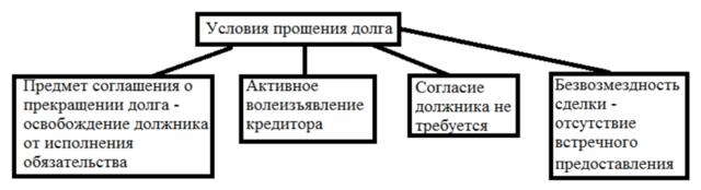 Прощение долга по договору займа(для должника)