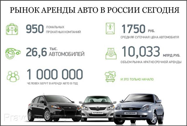 Облагаются ли страховыми взносами платежи по договору аренды автомобиля у работника