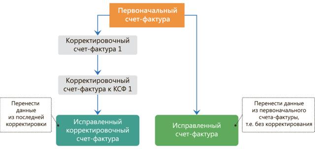В каком порядке заполняется и выставляется корректировочный счет-фактура
