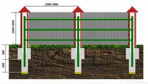 Минимальная ширина проезда к земельному участку