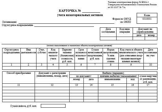 Акт о пересмотре сроков полезного использования нематериальных активов: образец 2020