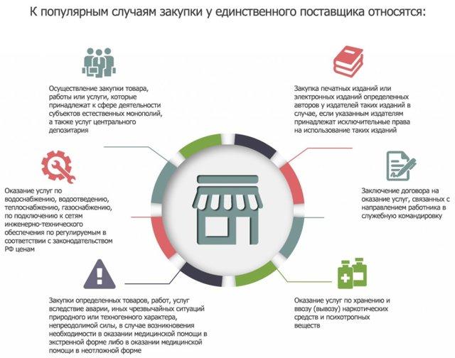 Способы определения поставщиков (подрядчиков, исполнителей) при закупках по 44 ФЗ МУП в короткий срок