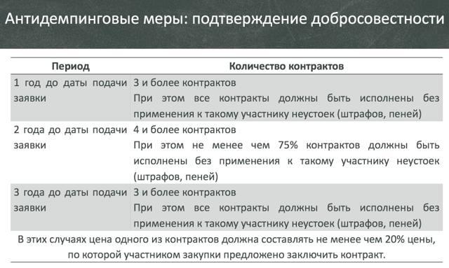Антидемпинговые меры при закупках по Закону n 223-ФЗ