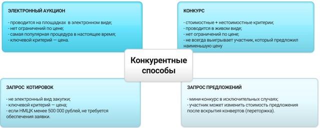 Особенности закупки в форме электронных торгов по Закону 44-ФЗ