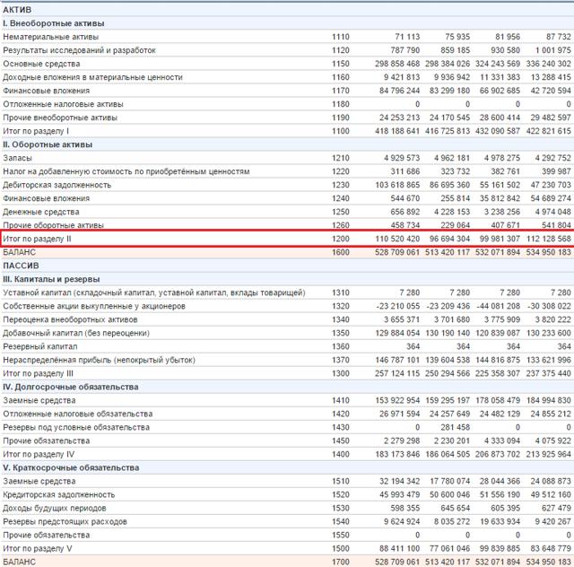 Коэффициент оборачиваемости оборотных средств: расчет, формула по балансу