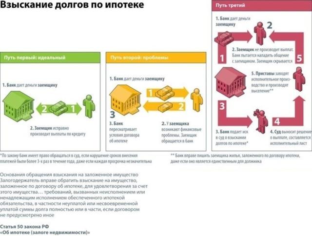 Как составить соглашение о передаче имущества в счет погашения долга (об отступном)