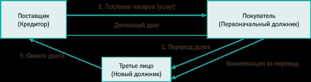 Порядок обложения НДС операций по переводу долга у кредитора