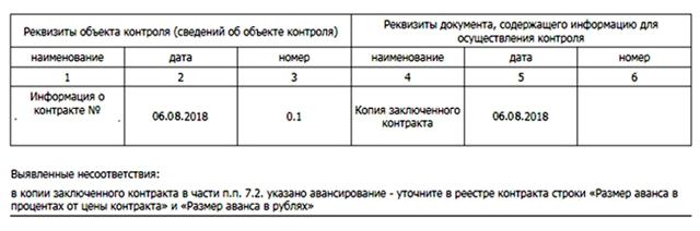 Контракт на выполнение работ по ремонту объектов электроснабжения (теплоснабжения, газоснабжения, водоснабжения и канализации) по 44 ФЗ и 223 ФЗ - образец